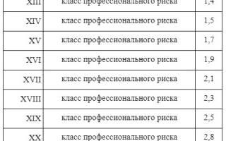 ИП подтверждают основной вид деятельности в ФСС