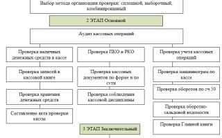 Объект аудита кассовых операций