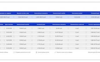 Как рассчитать ежемесячный платеж по кредиту формула