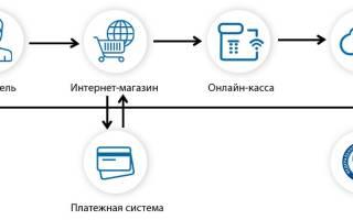 Настройки кассы для интернет магазина
