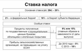 Начислен налог на прибыль проводка