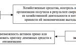 Госпошлина за лицензию проводки в бухучете