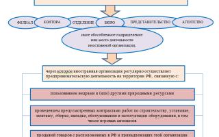 Особенности налогообложения иностранных организаций в РФ