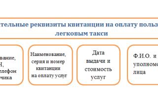 Услуги такси для юридических лиц налогообложение