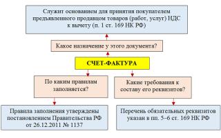 Как подписывает ИП счет фактуру?