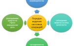 Инструкция центробанка по ведению кассовых операций