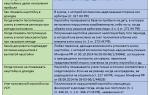 Налогообложение штрафных санкций по договору поставки
