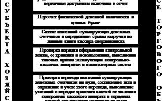 Программа контроля денежных средств в кассе
