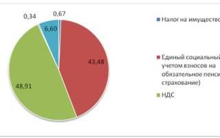 Общая характеристика предприятия ООО отчет по практике