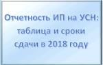 Декларация ИП УСН 2018 срок сдачи
